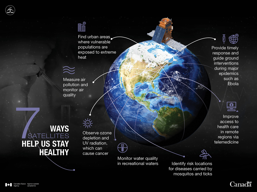 7 ways satellites help us stay healthy