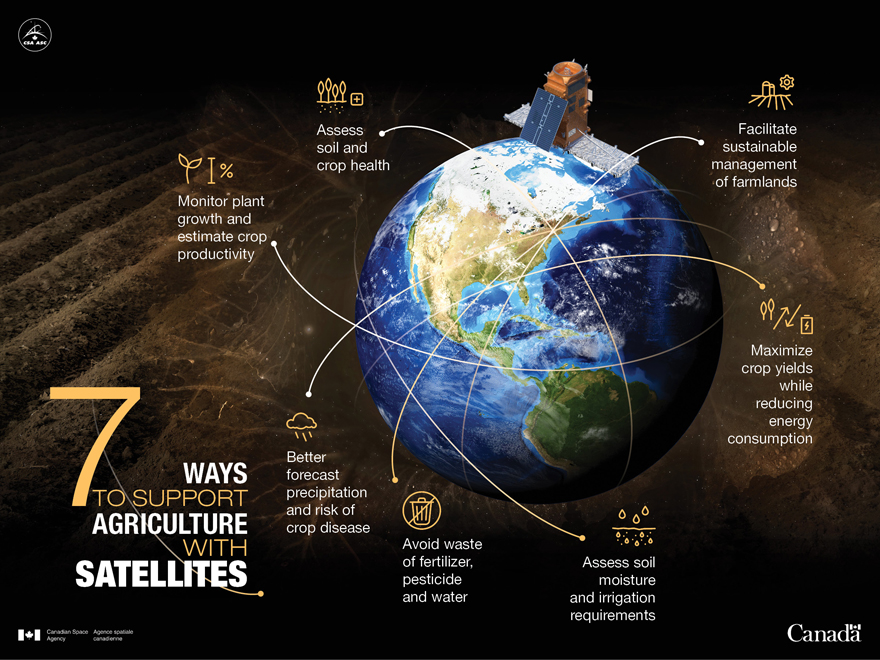 Space in service of agriculture - Infographic